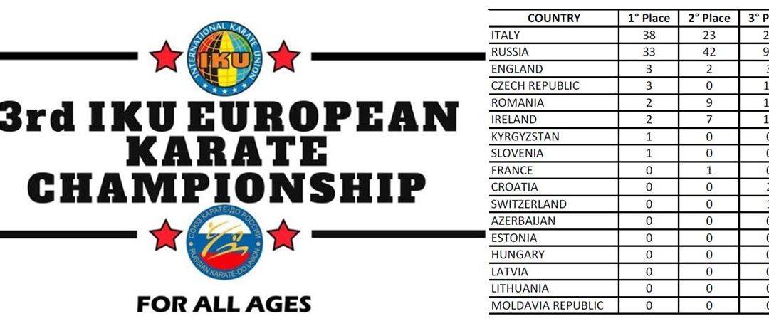 IKU 3rd European Championship – Rankings